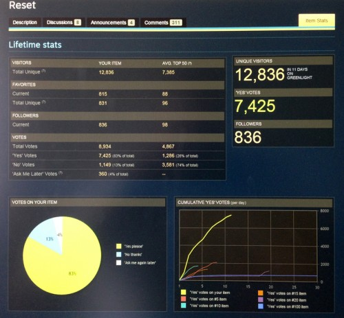 A photo of the stats screen... because you know... IT is hard! :D